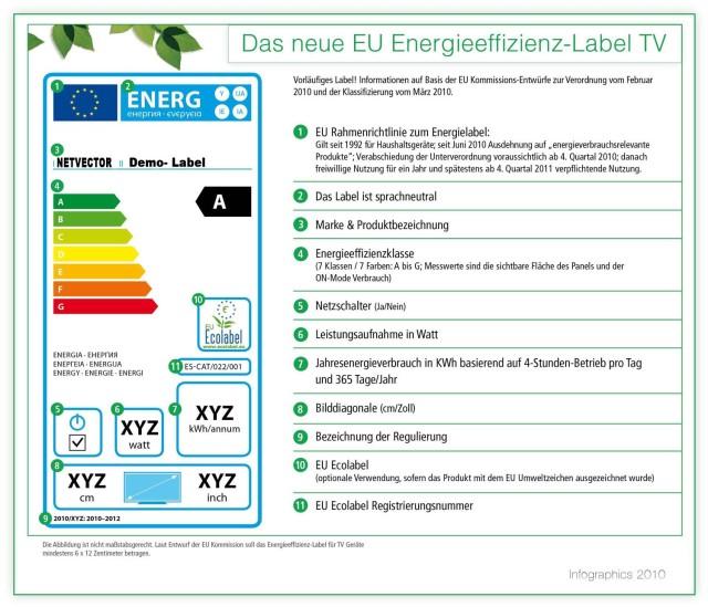 energielabel-kwh-annum-watt-stromverbrauch-sparen